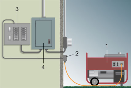 Generator Connection Gcpn A as well Ups And Generator On Automatic Transfer Switch Wiring Diagram Grande also D Connecting Portable Generator Furnace Imag in addition A Cb F F Dc Db together with E D C C F Db De Bc. on portable generator transfer switch diagram