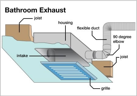 Bathroom       Exhaust       Fan    Repair   Installation Oshawa